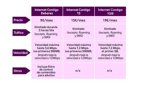 tabla internet contigo nueva1